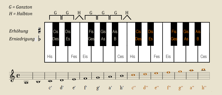Pianoklaviatur